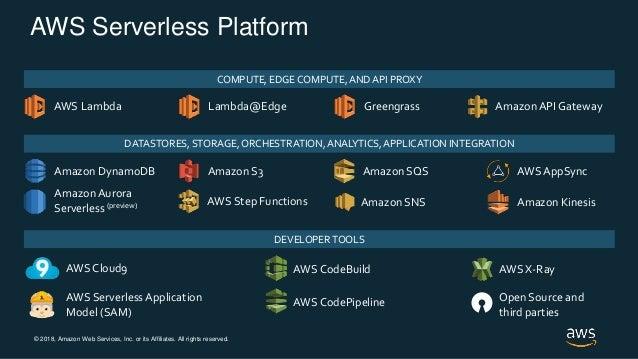 © 2018, Amazon Web Services, Inc. or its Affiliates. All rights reserved. AWS Serverless Platform AWS Lambda Amazon API Ga...