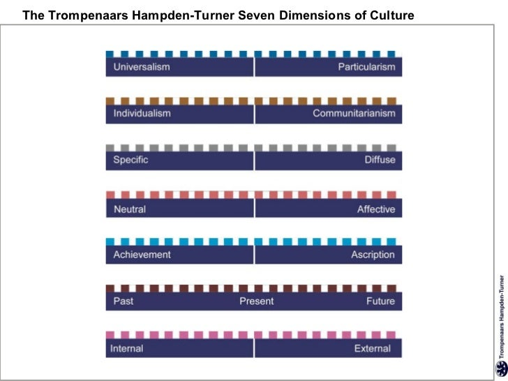 trompenaars dimensions Dimensions of culture 159 chapter 7 what you can learn from this chapter cultural dimensions and examples of countries cultural dimensions important to understanding japan.