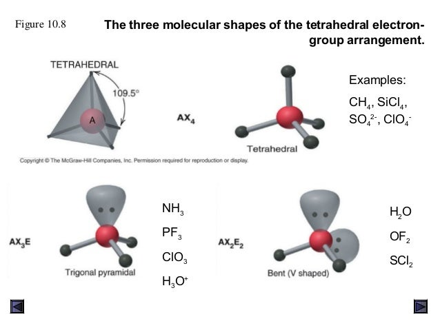 The Shapes Of Molecules