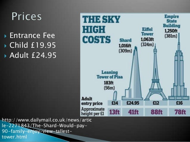    Entrance Fee   Child £19.95   Adult £24.95http://www.dailymail.co.uk/news/article-2271843/The-Shard-Would-pay-90-fam...