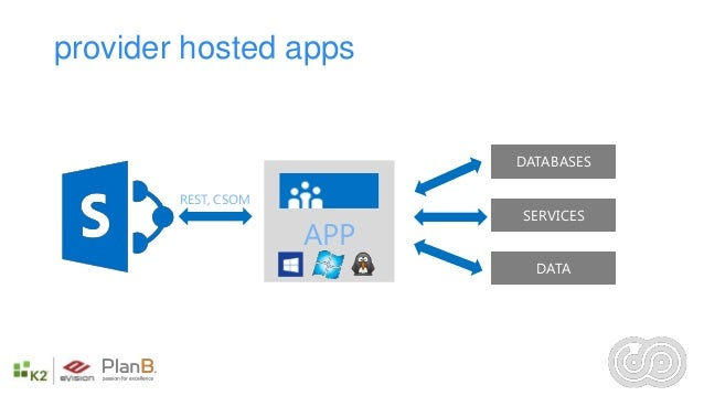 The SharePoint 2013 App Model