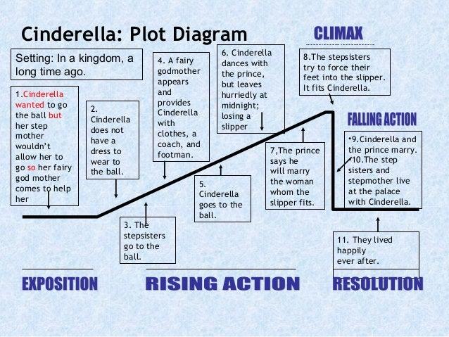 Plot diagram for the movie frozen wiring diagram the short story cinderella short version rh slideshare net finding nemo plot diagram finding nemo plot diagram ccuart Images