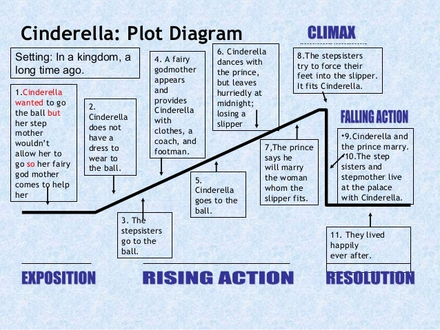 The short storycinderellashort version 13 cinderella plot diagram ccuart Images