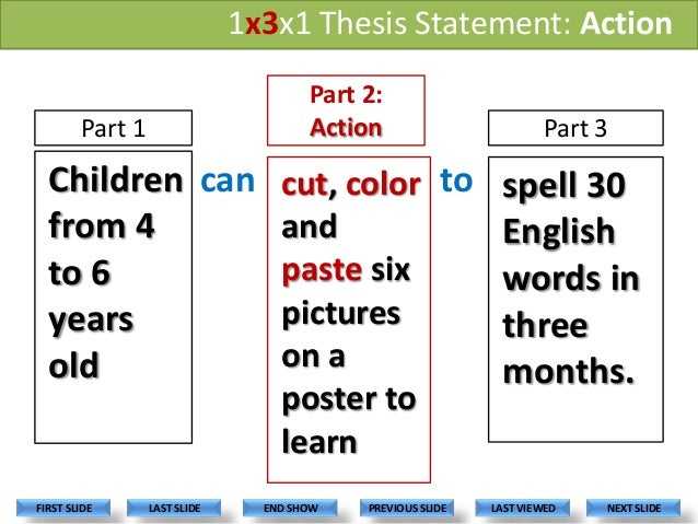 Simple explanation of a thesis statement