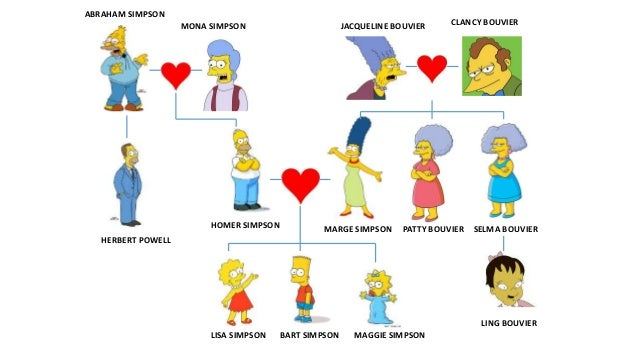The simpsons family y1 Slide 2