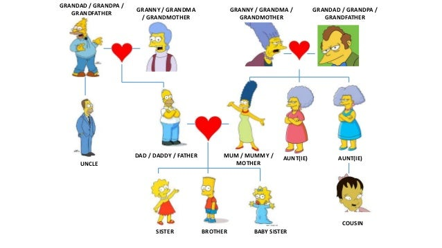 The simpsons family y1 Slide 3