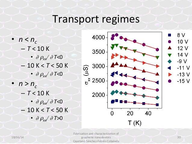 graphene dissertation thesis