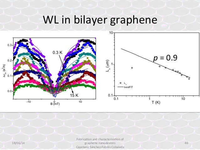 bilayer graphene thesis Our guide to graphene synthesis, properties, and applications learn about the various graphene products available as well as how to apply them.