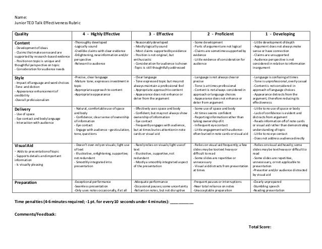Thesis Ted Talk Rubric