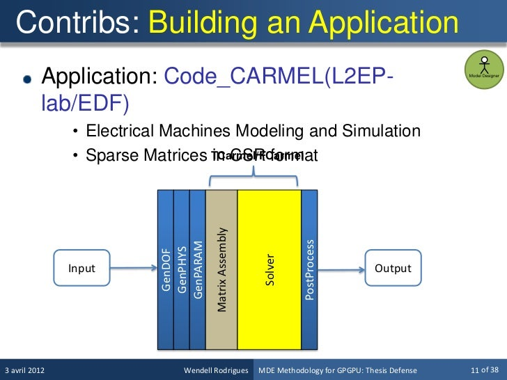 thesis vhdl numerical oscillator code A design methodology for implementation of a design methodology for implementation of serial peripheral interface 44 components used in the vhdl code 24.