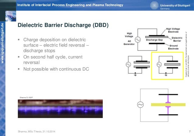dielectric barrier discharge thesis Utilisation in dielectric-barrier discharges are also discussed 1  the most  important characteristic of dielectric-barrier discharges is that  [9] heuser c,  zur ozonerzeugung in elektrischen gasentladungen, phd thesis,.