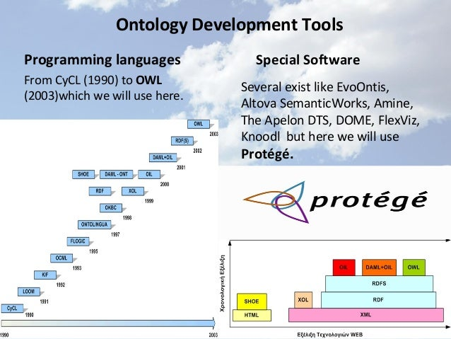 software development tool essay That examine the area of software development through the development models,  decades, software has been developed from a tool used for.