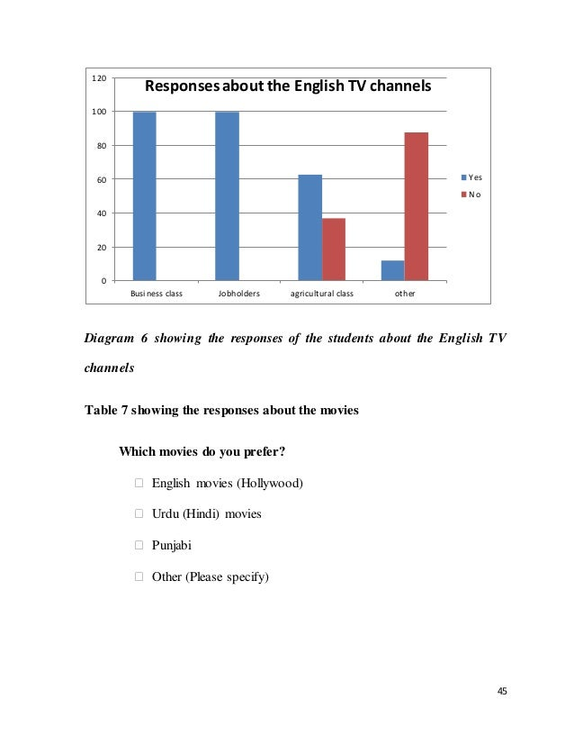 The role of social class in english language learning and teaching 45 45 diagram ccuart Choice Image
