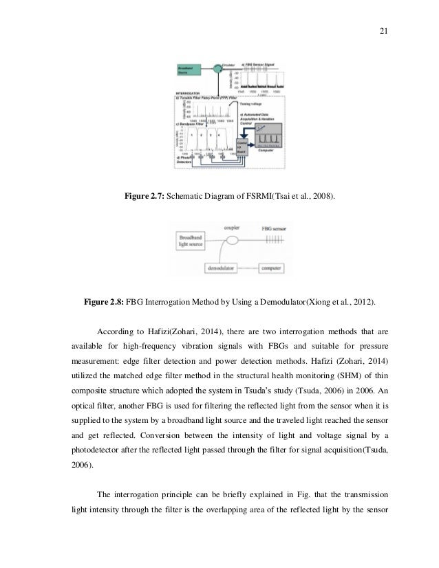 fbg interrogator thesis This thesis examines the theoretical and experimental performance of a fibre bragg grating sensor for static and the phase mask technique simplifies the fbg writing due to the reduced stability requirements, easy alignment of the grating, a light source, an optical interrogator, and an optical network are also required.
