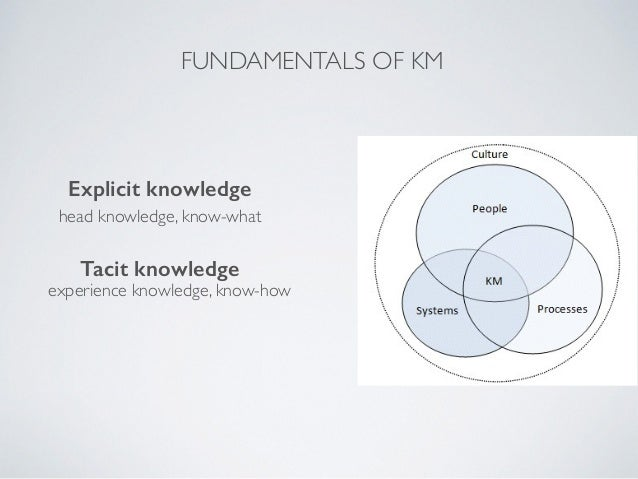 dissertations on knowledge management Writepass - essay writing - dissertation topics [toc] [hide details]  the  different type of knowledge management will also be discussed.