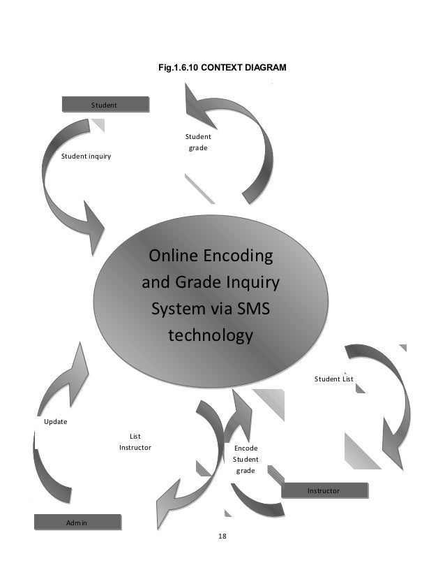 Thesis in it online grade encoding and inquiry system via sms technol grades online 17 18 fig1610 context diagram ccuart Gallery