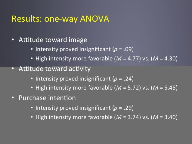 Results:  one-‐way  ANOVA   • Ahtude  toward  image   • Intensity  proved  insignificant  (p  =  ....