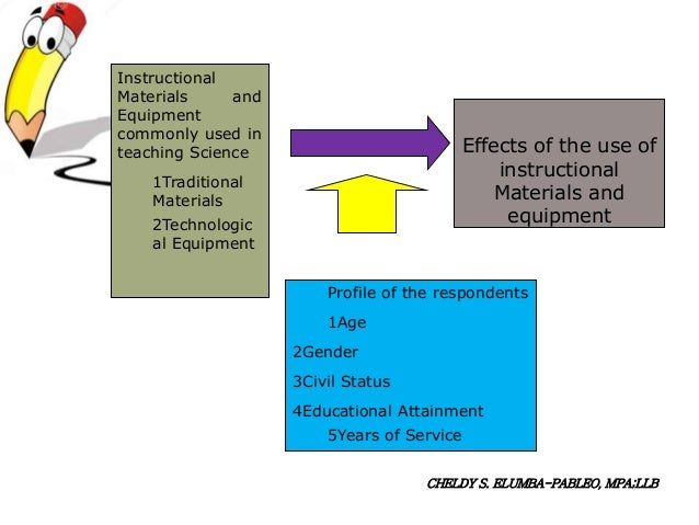 Thesis about instructional materials