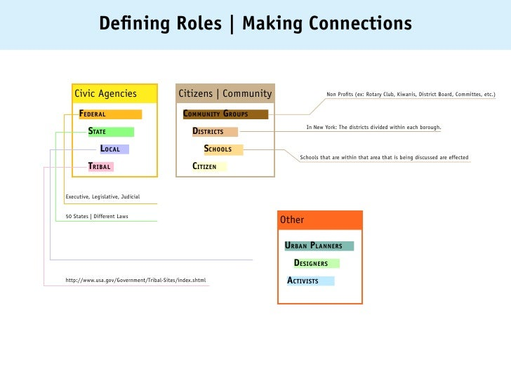 Defining Roles   Making Connections   Civic Agencies                          Citizens   Community                   Non P...