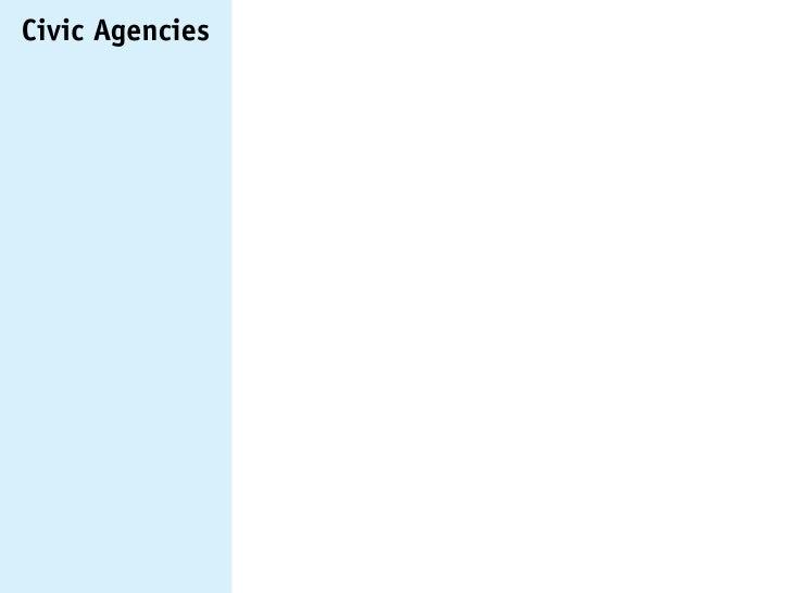 Civic Agencies