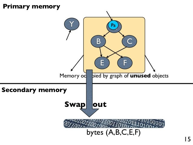 Thesis on swaps