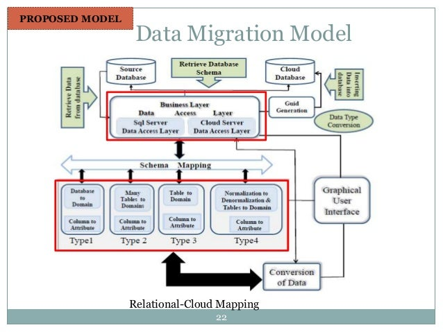 thesis on data migration Data migration from standard sql to nosql  the goal of this thesis  is to analyze the data structures of the rdbms and the nosql.