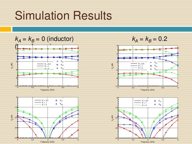 Rat race coupler simulation dating 3