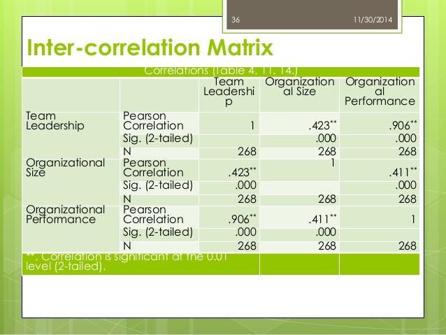 thesis on impact of leadership on organizational performance