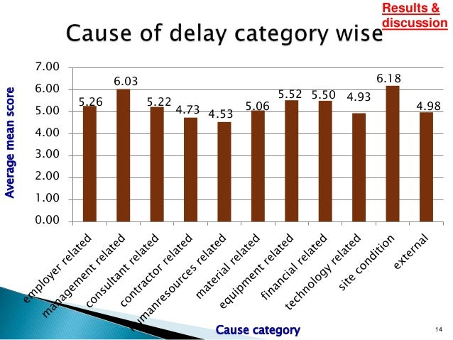 causes of delay Get expert answers to your questions in construction project management, construction and project management and more on researchgate, the professional network for scientists.