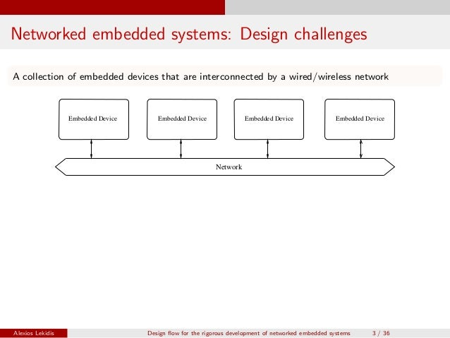 thesis on embedded systems Abstract title of thesis: architectural support for embedded operating systems degree candidate: brinda ganesh degree and year: master of science, 2002.