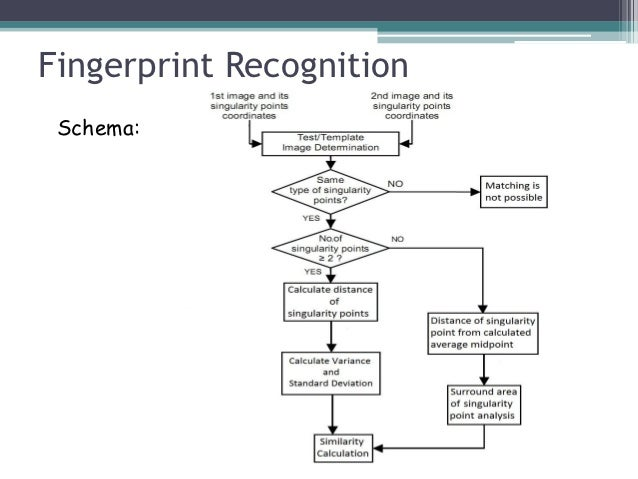 dtr using fingerprint recognition system thesis Chapter i review of related studies and literature for someone's profile,using automated fingerprint chap1-5payroll-system-thesis.