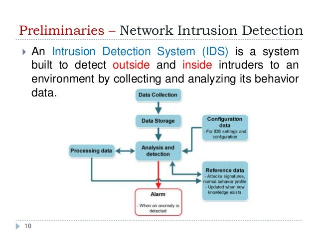 Network intrusion detection thesis