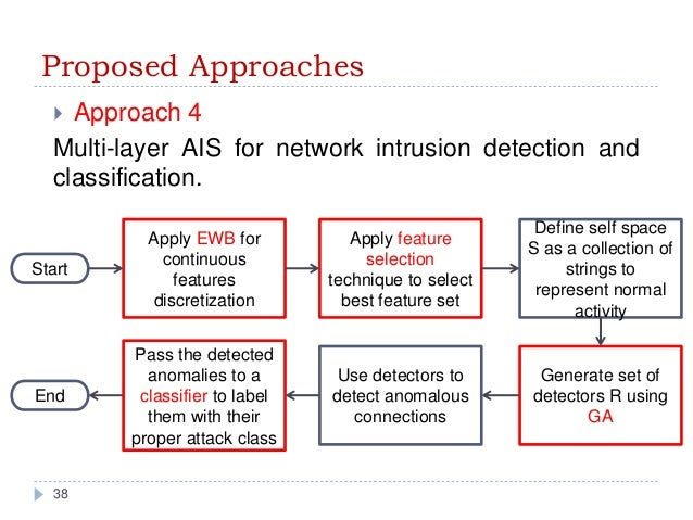thesis on network intrusion detection Scenario: your boss wants to know how to detect an intrusion into or an attack on the ecommerce network your boss also wants to know what hardware or software.