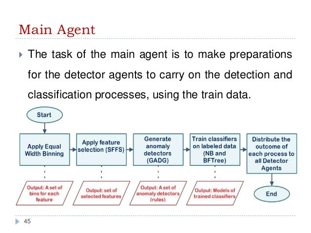 multi agent system thesis This thesis presents a new framework for developing, coordinating, and managing a system of situated agents for operation in distributed spatial environments.