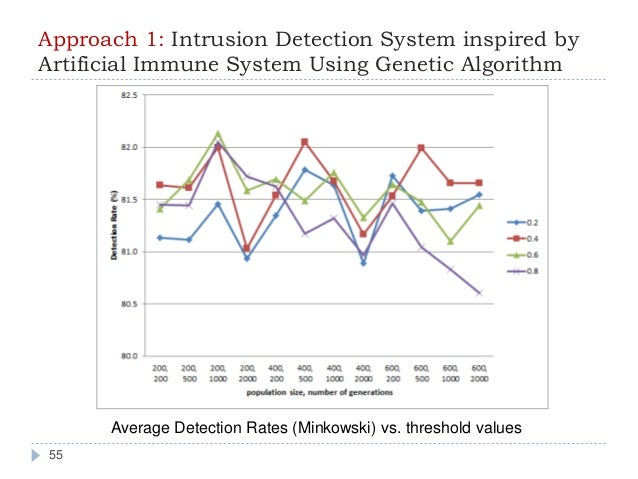 Detection intrusion system thesis