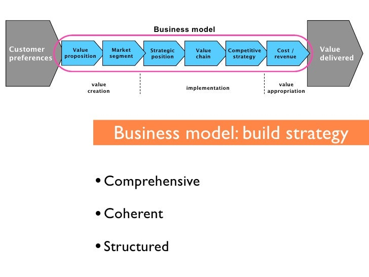 Business model  Customer!          Value!        Market!   Strategic!      Value!    Competitive!      Cost /!       Value...