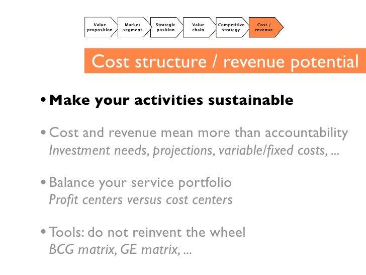 Value!       Market!   Strategic!   Value!   Competitive!    Cost /!         proposition!   segment!   position!    chain!...