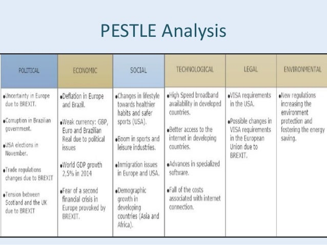 pest analysis leisure centre A pest analysis looks at how external factors can affect a business's activities and performance here's how to create and use one.