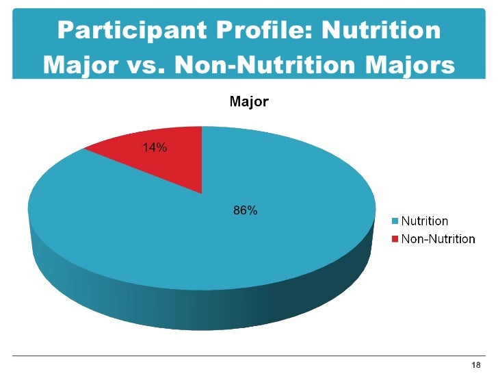 phd thesis on nutrition To have a career on it, taking up phd nutrition degree is required you should also keep in mind that phd dissertation is a valuable part of a different field of study share this:.