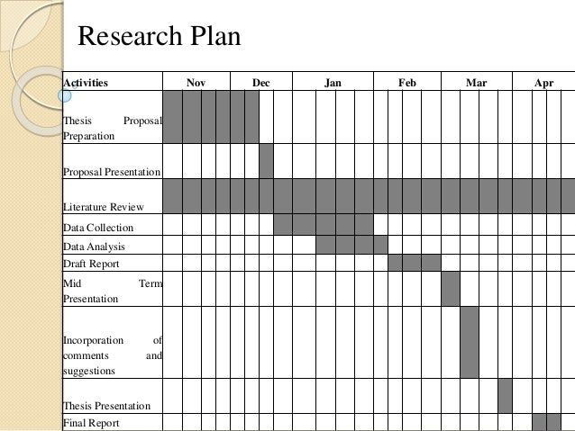 dissertation project plan By failing to plan the dissertation, one is instead planning to fail it learn about the steps in planning the dissertation project from creating an outline, c.