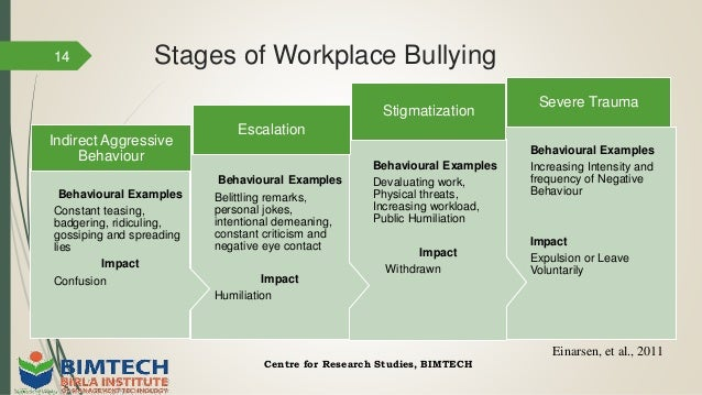 Thesis on bullying in the workplace