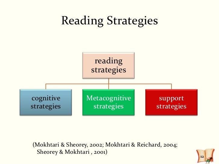 thesis reading strategies