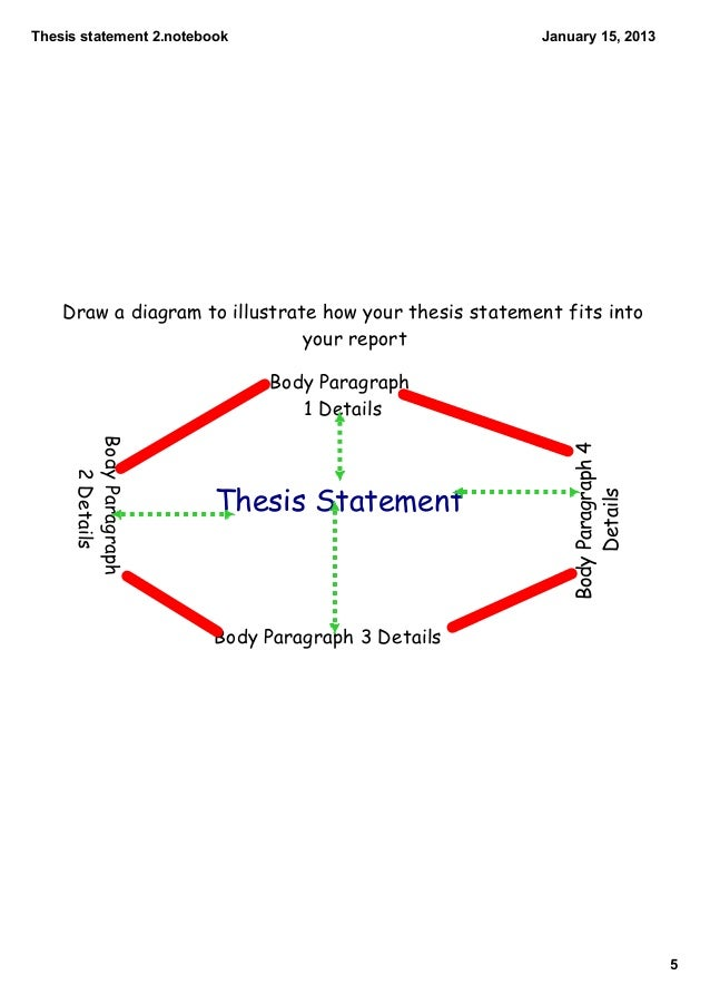 tentative thesis diagram Outline structure for literary analysis essay i catchy title ii paragraph 1 how it will prove your thesis) b context for the quote 1 who says it.