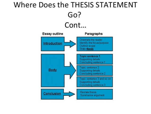How Should the Thesis Statement Appear in an APA-Style Paper?