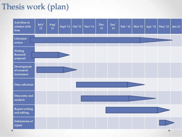 thesis proposal work plan Although a dissertation is an opportunity for you to work independently, you will usually be allocated a member of academic staff as a supervisor supervisors are there to help you shape your ideas and give you advice on how to conduct the research for your dissertation.