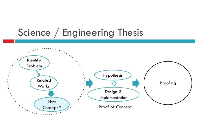 What is the correct equation for writing a thesis statement