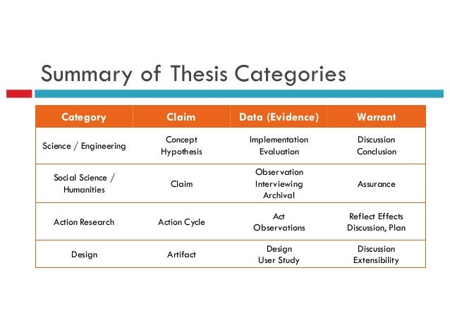 Thesis claim evidence warrant Term paper Writing Service dspaperaant ...