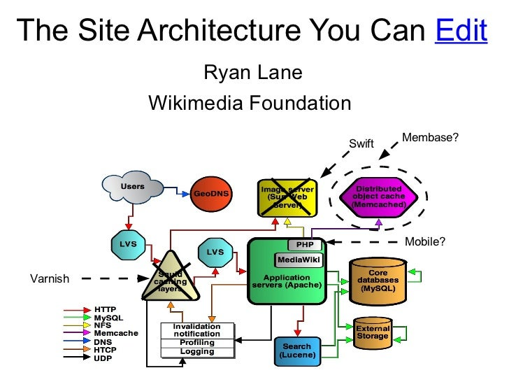 The Site Architecture You Can  Edit Varnish Mobile? Ryan Lane Wikimedia Foundation Membase? Swift