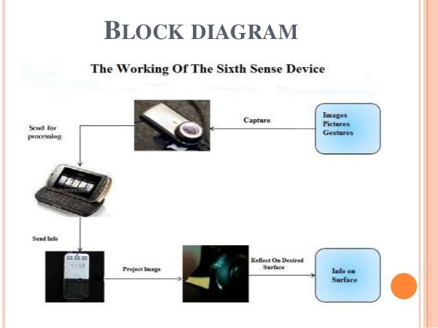 The sixth sense technology complete ppt