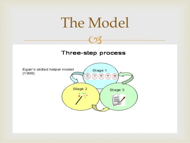 the skilled helper egan model Mentoring egan's skilled helper model this is a model used a lot in counselling or coaching situations where the object is to achieve lasting.